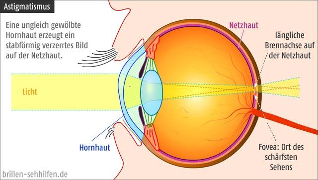 Wie Weit Kann Das Menschliche Auge Sehen