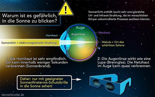 Sonnenfinsternis - nur mit Brille!