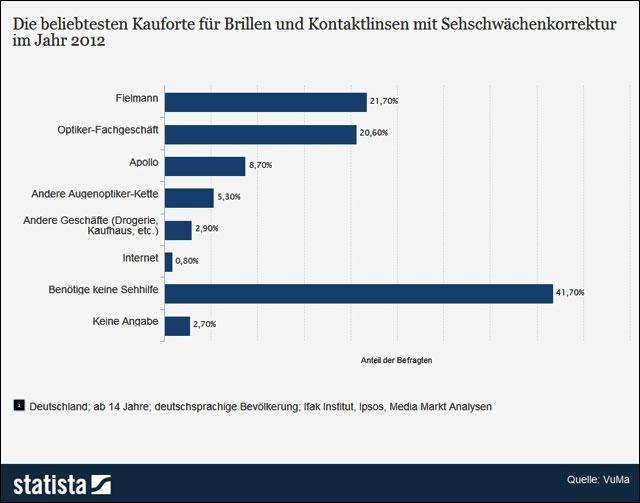 Statistik: Marktanteile am Brillenmarkt