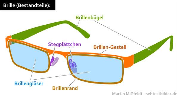 Brille / Bestandteile