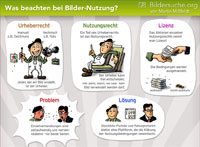 Infographic about Stockphotos