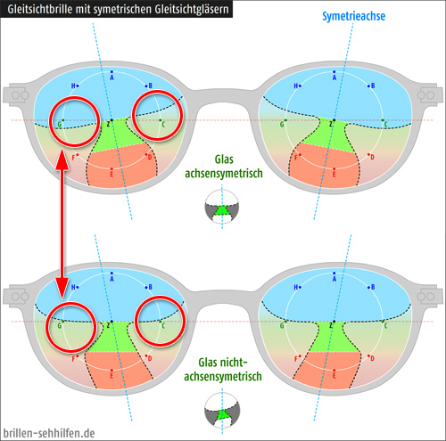 Unterschied Gleitsichtbrille