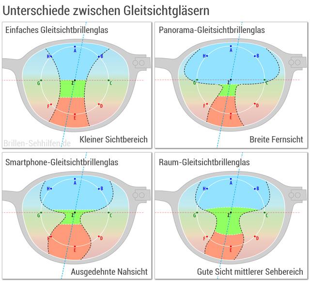 Gleitsichtbrille Fielmann Preis