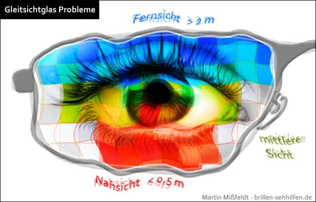 Probleme lesebereich gleitsichtbrille Probleme mit