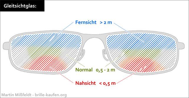 Gleitsichtbrillen Fielmann