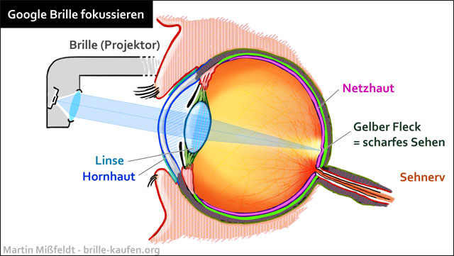 Google Brille Funktionsweise