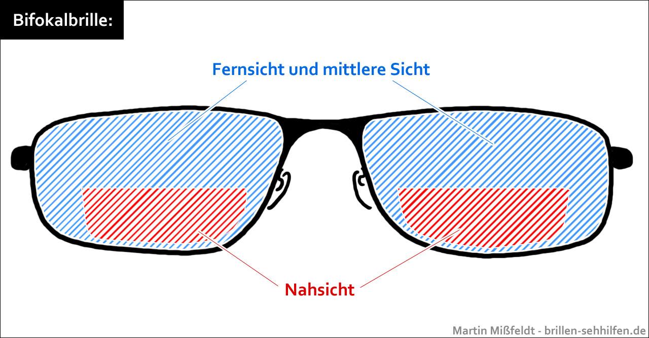 brillen glas