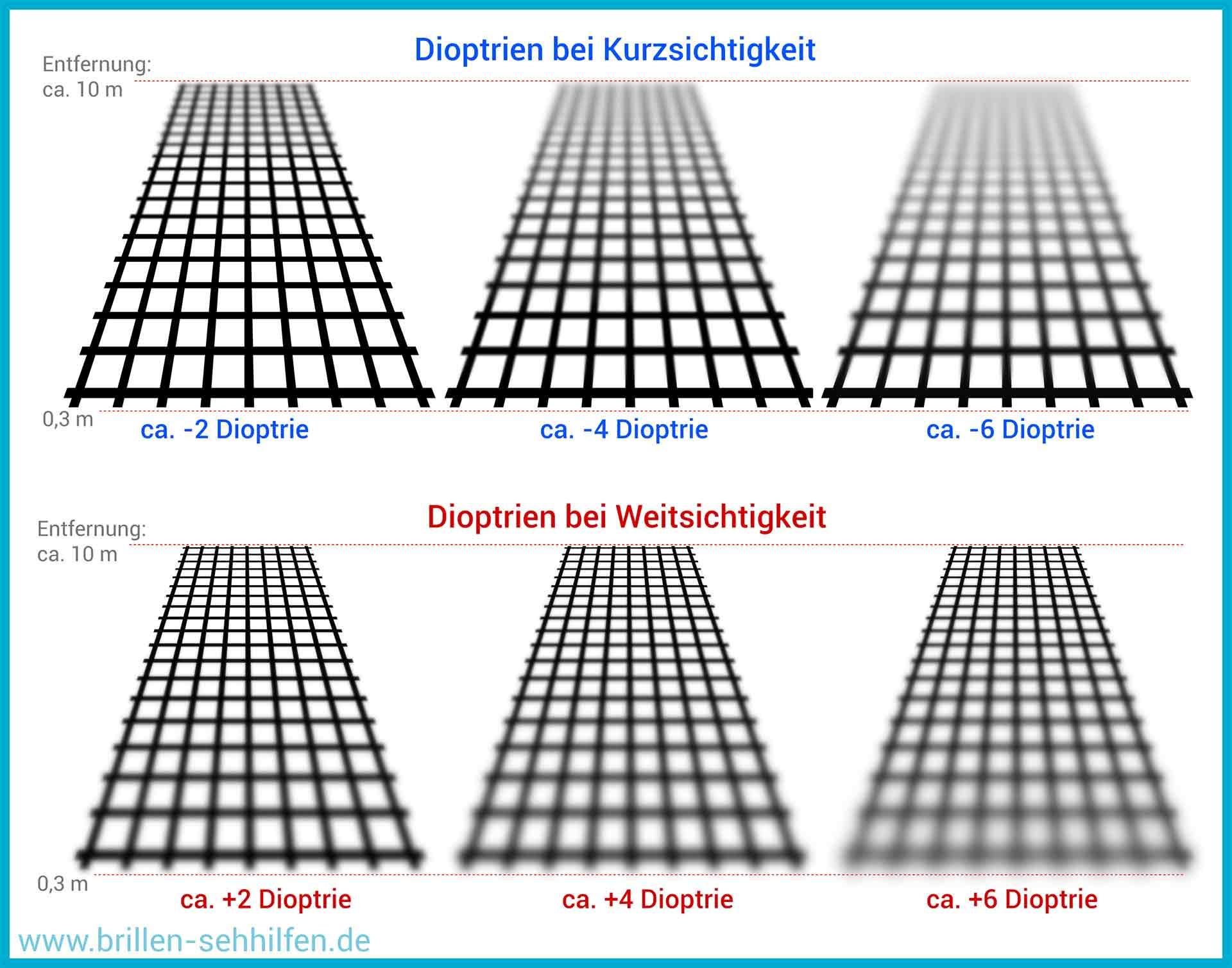 Umrechnen brillenstärke Dioptrien: Die