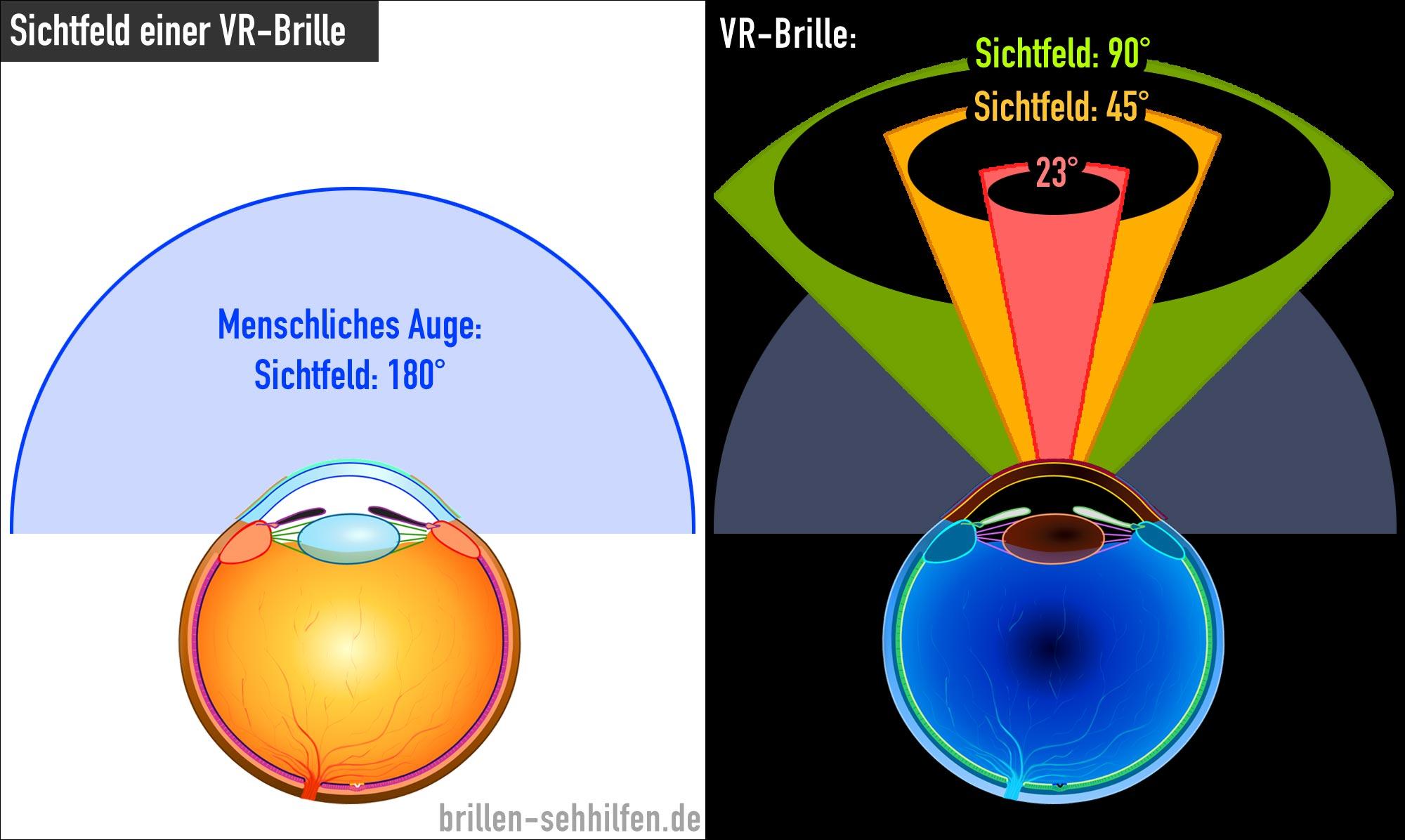 Wie funktioniert eine VR-Brille?